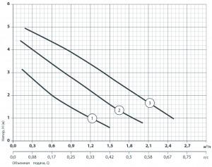 Серія насосів GPD25-4S