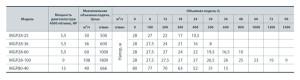Технічні характеристики мотопомп серії «SPRUT» MGP