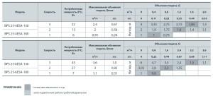 Технічні характеристики циркуляційних насосів серії BPS-ESA