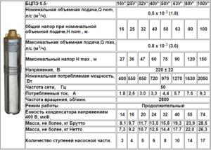 Технічні характеристики насосів Водолій БЦПЕ 0,5 У