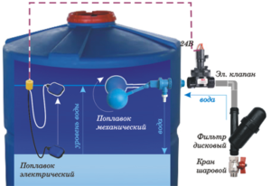 Система, яка забезпечує контроль рівня води в баку
