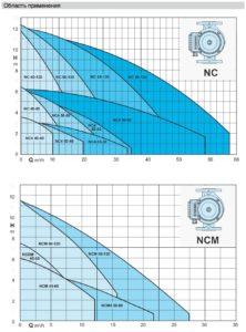 Загальні характеристики циркуляційних насосів CALPEDA