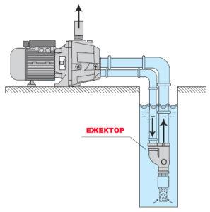 Для збільшення глибини забору поверхневі насоси можуть оснащуватися зовнішнім або внутрішнім ежекторним пристроєм