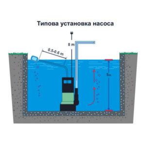 Також дренажні насоси використовуються для підтримки оптимального рівня грунтових вод, для попередження підтоплення присадибної ділянки та будівель, які на ній розташовані.